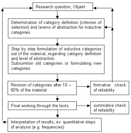 data collection procedure in research methodology