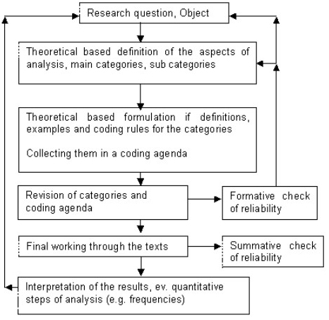 Qualitative Content Analysis | Mayring | Forum Qualitative