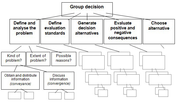 The Decision-Making Process in an Organization