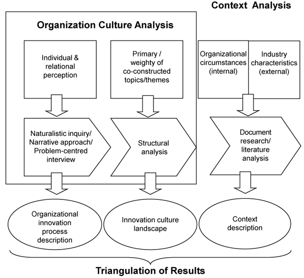 organizational culture case study analysis