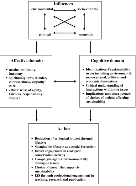the factors that influences a persons identity Study on the factors that influence conformity this theory influences conformity as the as a result of these two factors, the social identity theory.