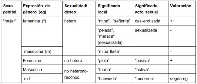 Experimentacion homosexual statistics