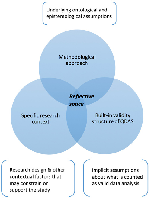 methodological approach to research Exploring emerging ict-enabled governance models in european methodological approach the reasoned approach to research design that will be.
