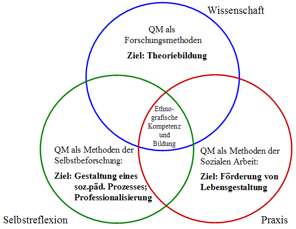 abbildung 2 ziele der anwendung qualitativer methoden in der sozialen arbeit 16 - Biografiearbeit Muster