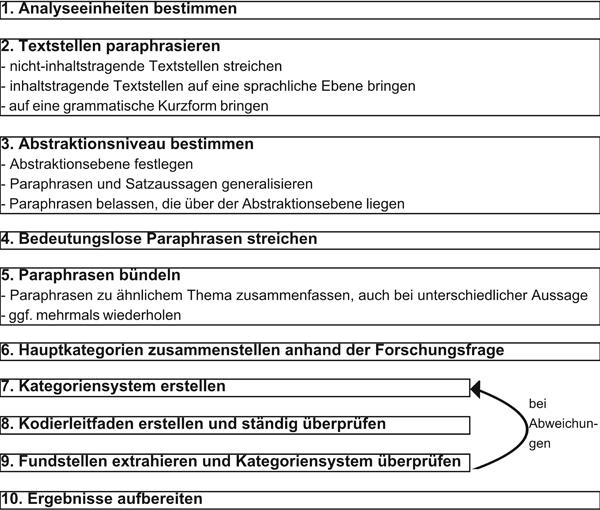 Automation Of Qualitative Content Analysis A Proposal Hoxtell Forum Qualitative Sozialforschung Forum Qualitative Social Research