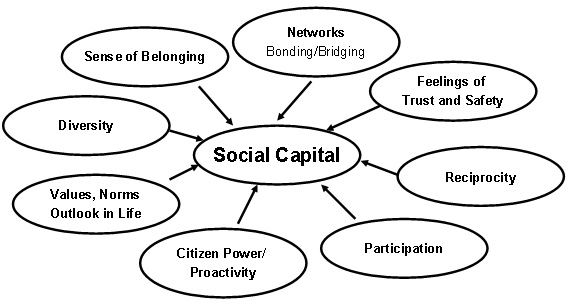a definition of cultural capital in pierre bourdieus article the forms of capital Articles and other content including bourdieu's social capital pierre bourdieu, cultural forms of capital which play socio-cultural.