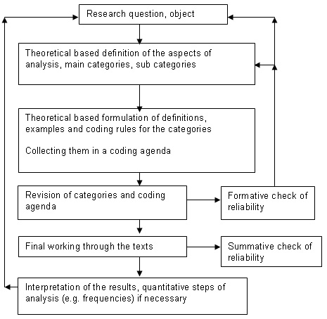 the use of qualitative content analysis in case study research kohlbacher