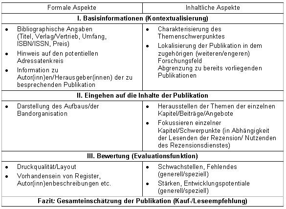 abb 1 charakteristika der textsorte rezension aufbau und telelemente von rezensionen 16 - Textsorte Zusammenfassung