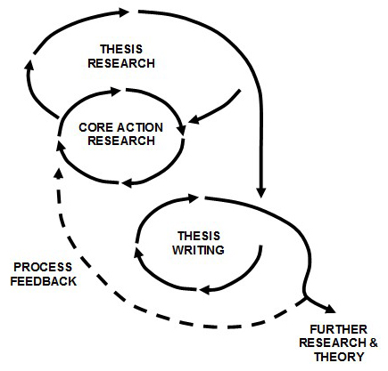 action research and ssm dissertation Action research and ssm dissertation posted by on oct 25, 2017 in uncategorized | 0 comments dissertation books kindle essay on urban community development board.